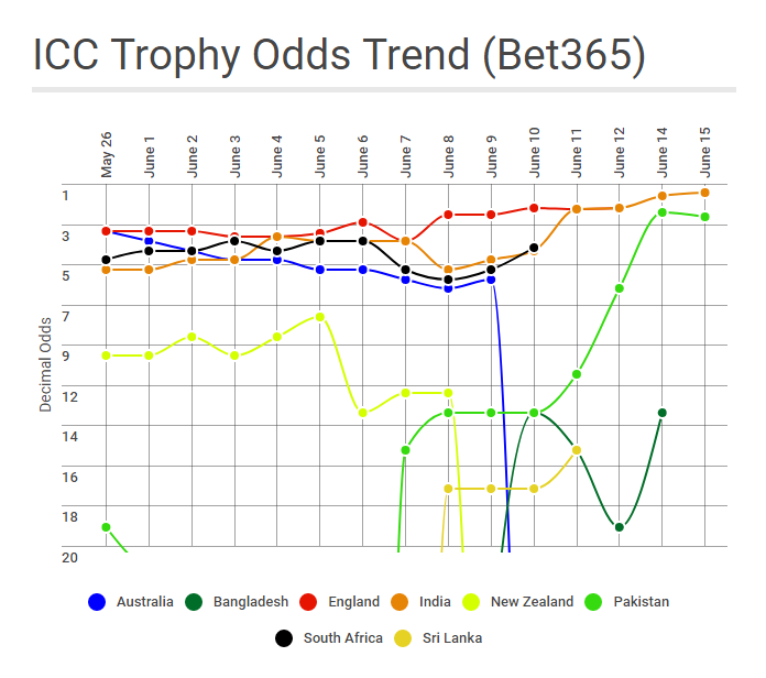 2017 ICC Champions Trophy betting odds fluctuation on Bet365