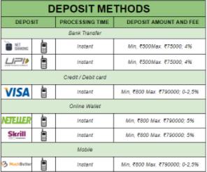 ComeOn Deposit Options