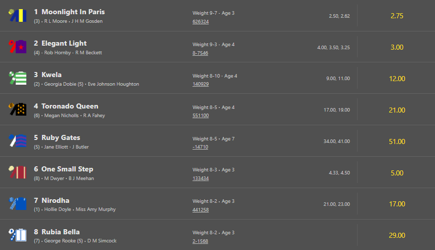Bet365 horse racing odds