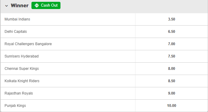 IPL outright winner odds on Betway